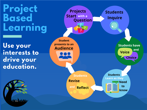 PBL cycle